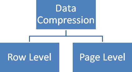 SQL Server Compression